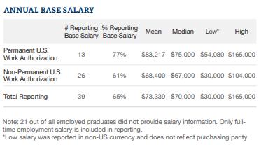 UCI MSBA Employment report -1